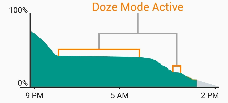 akkumulator felhasznaltsag grafikon