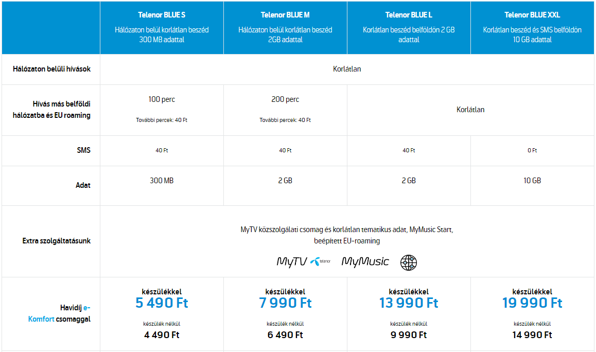 Telenor blue tarifa árak